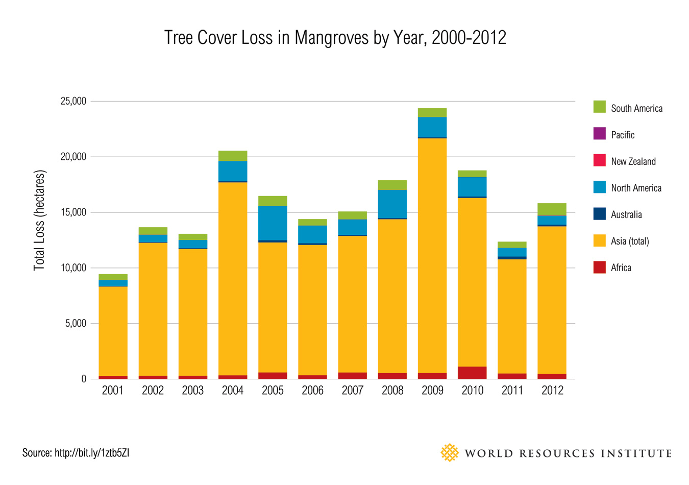 Tree-Cover-Loss-chart-a_global