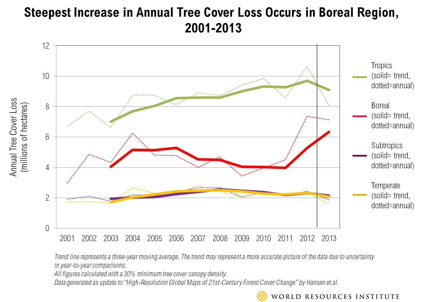 Boreal increase line graph