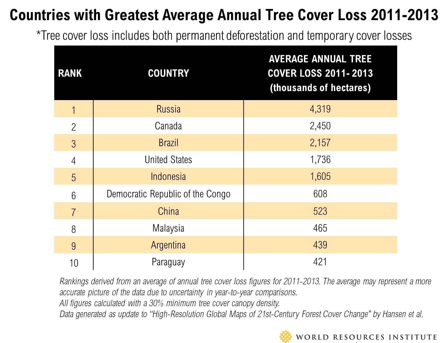 Global rankings table