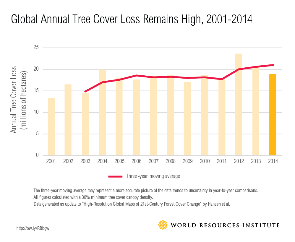 Global Tree Cover Loss