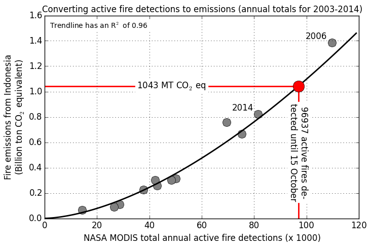 fire detection to emissions