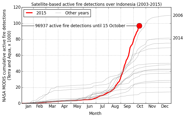 indo fire detections