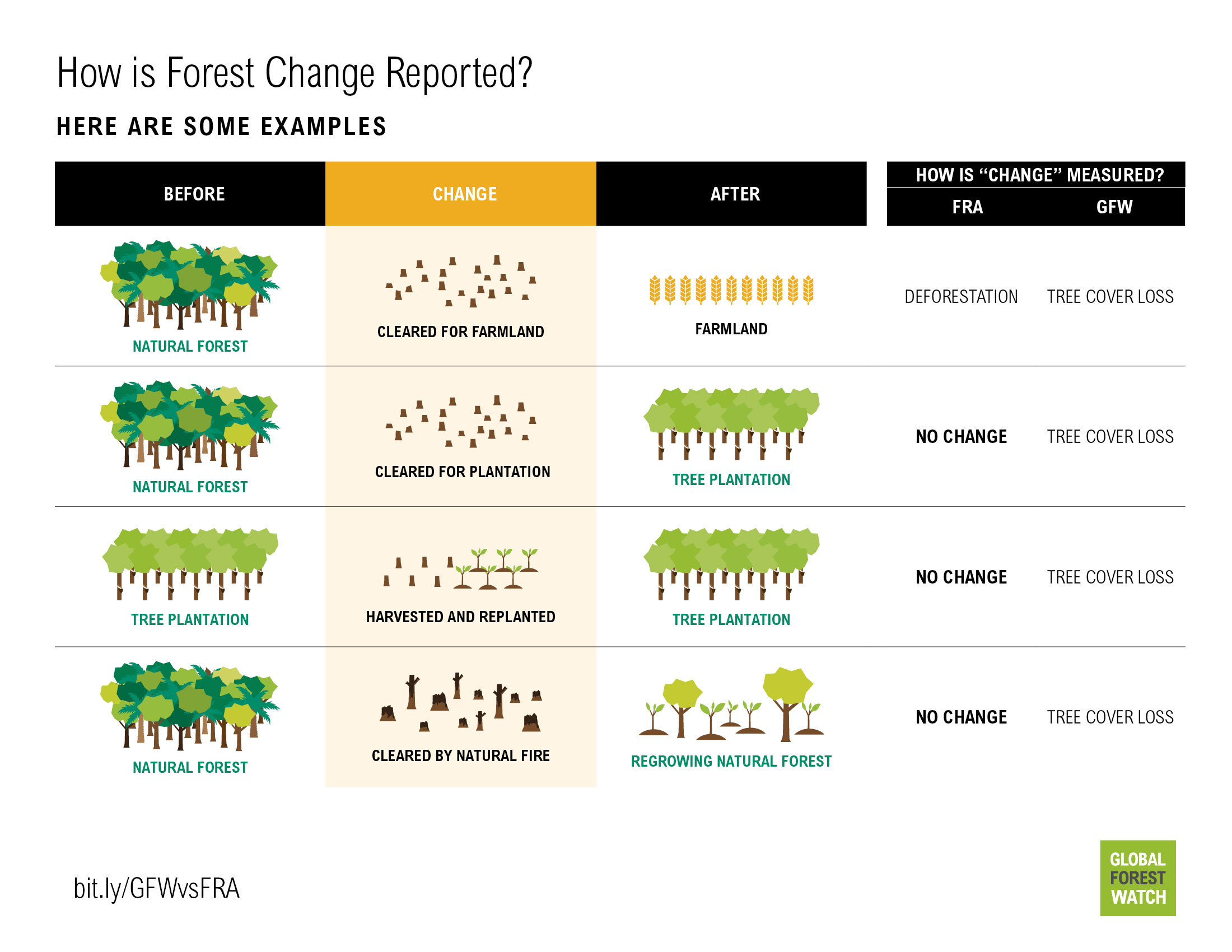 "How do GFW and FRA define ""deforestation""?"