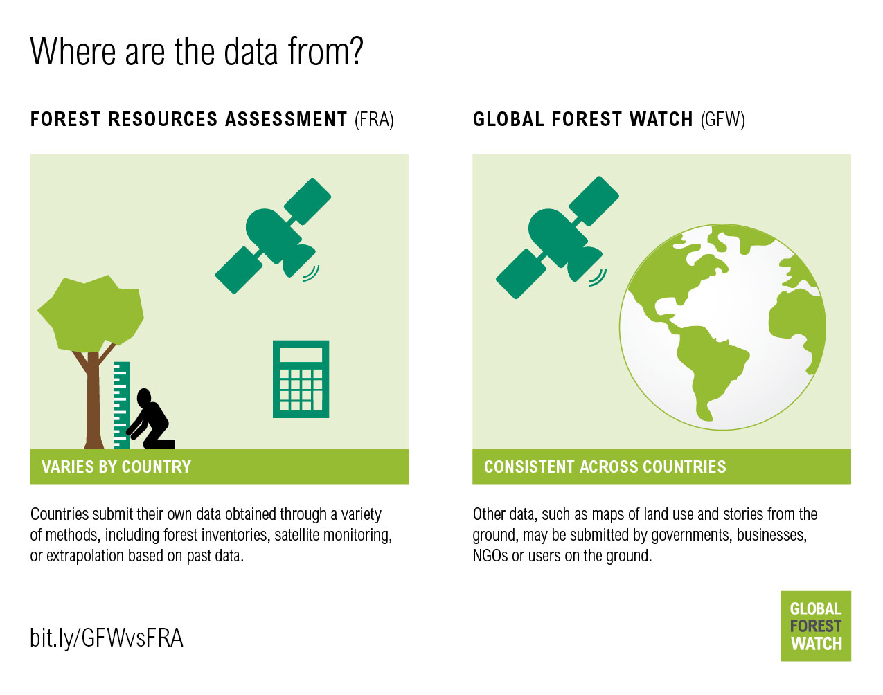 Where are the forest data from?
