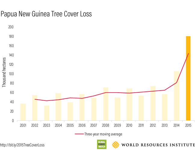 PNG 2015 Tree Cover Loss