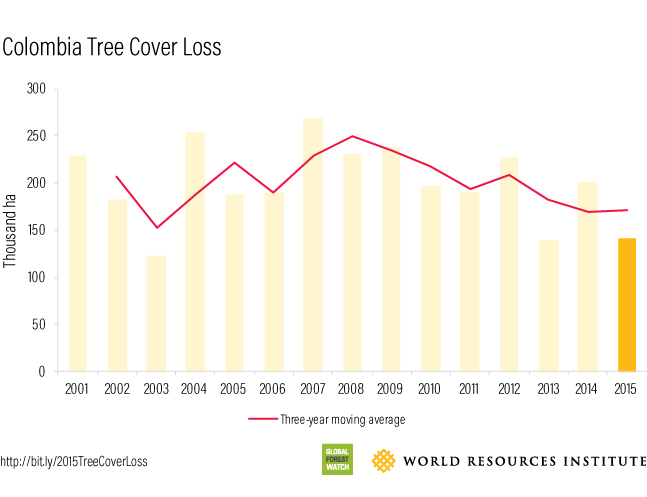 Colombia 2015 Tree Cover Loss