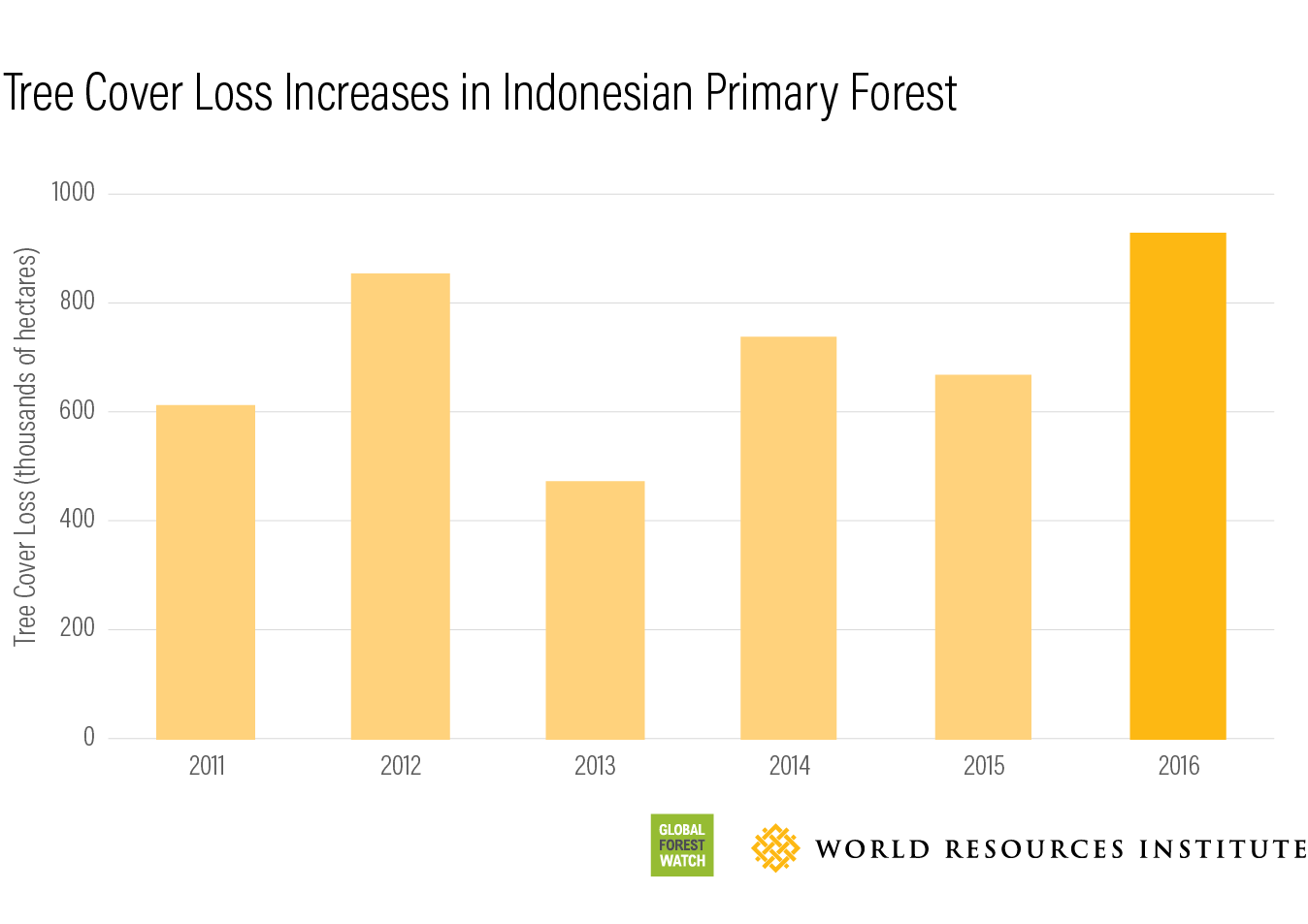 Global Forest Watch Tree cover loss 2016